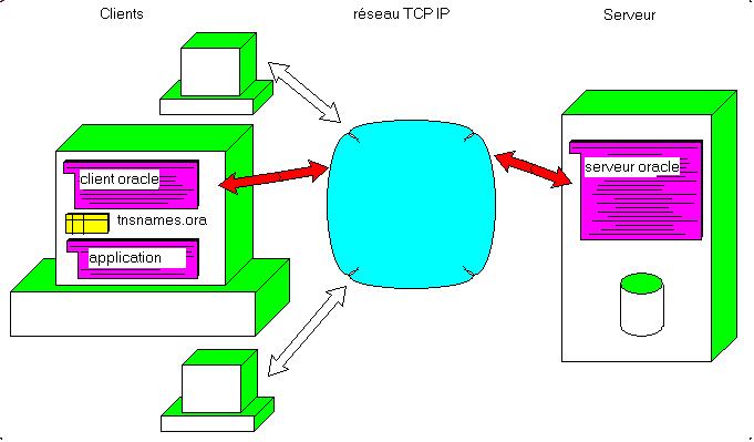 Jcolibri installation serveur et client oracle for Architecture client serveur