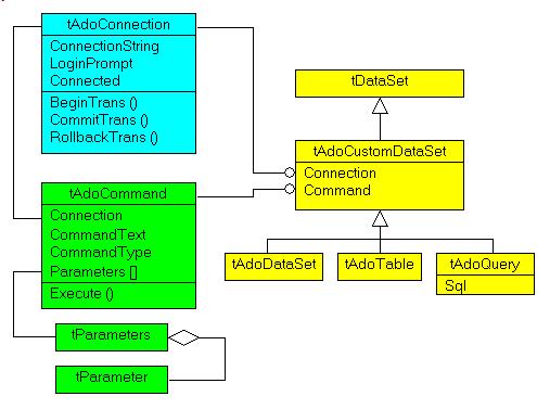 ado_uml_class_diagram