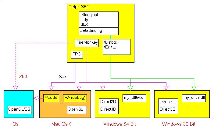 xe2_architecture