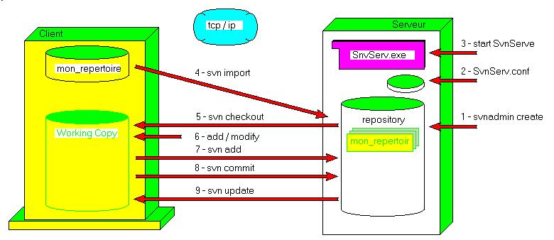 remote_workflow