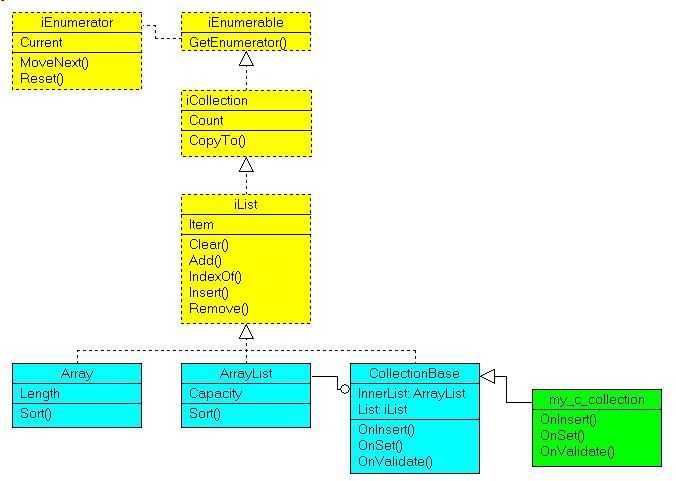 dot_net_interfaces