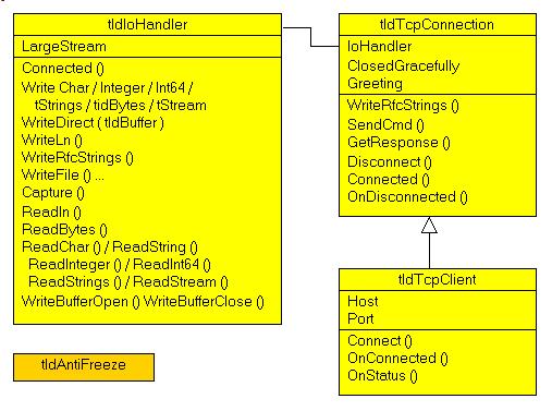 jColibri- Client Serveur TCP Indy